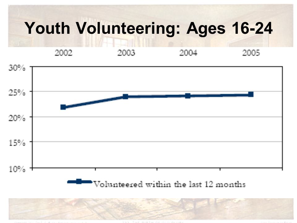 Youth Volunteering: Ages 16-24