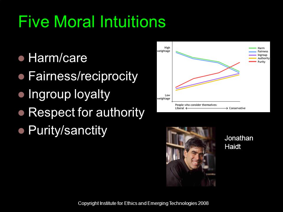 Five Moral Intuitions Harm/care Fairness/reciprocity Ingroup loyalty Respect for authority Purity/sanctity Jonathan Haidt