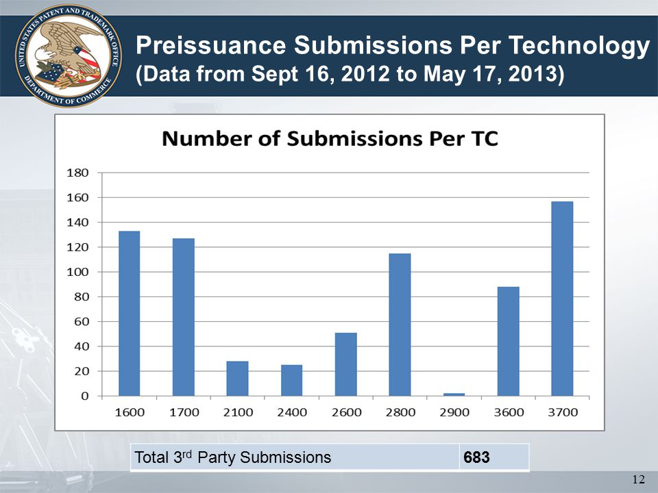 12 Preissuance Submissions Per Technology (Data from Sept 16, 2012 to May 17, 2013) Total 3 rd Party Submissions683