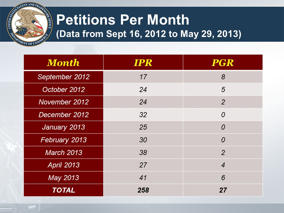 Petitions Per Month (Data from Sept 16, 2012 to May 29, 2013) MonthIPRPGR September 2012178 October 2012245 November 2012242 December 2012320 January 2013250 February 2013300 March 2013382 April 2013274 May 2013416 TOTAL25827