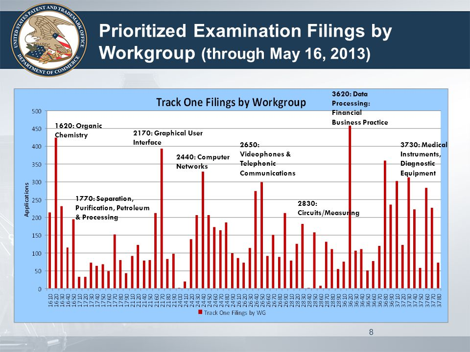 8 Prioritized Examination Filings by Workgroup (through May 16, 2013) 1620: Organic Chemistry 1770: Separation, Purification, Petroleum & Processing 2170: Graphical User Interface 2440: Computer Networks 2650: Videophones & Telephonic Communications 2830: Circuits/Measuring 3620: Data Processing: Financial Business Practice 3730: Medical Instruments, Diagnostic Equipment