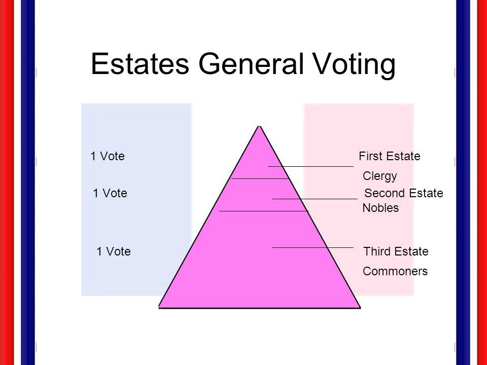 Estates General Voting 1 Vote First Estate Clergy 1 Vote Second Estate Nobles 1 Vote Third Estate Commoners