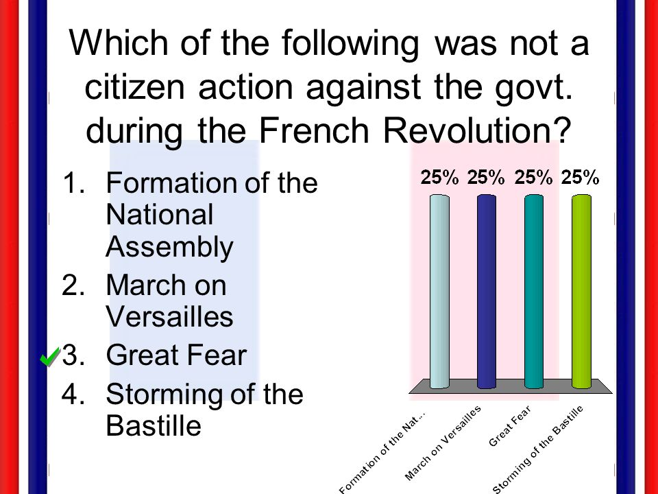 Which of the following was not a citizen action against the govt. during the French Revolution? 1.Formation of the National Assembly 2.March on Versai