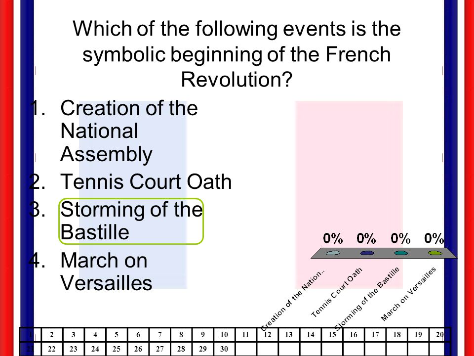 Which of the following events is the symbolic beginning of the French Revolution? 1.Creation of the National Assembly 2.Tennis Court Oath 3.Storming o