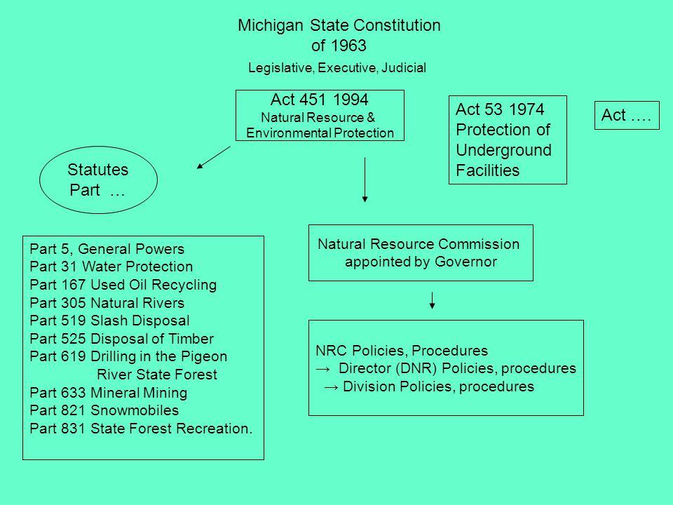 Act 451 1994 Natural Resource & Environmental Protection Part 5 324.503 Sec.