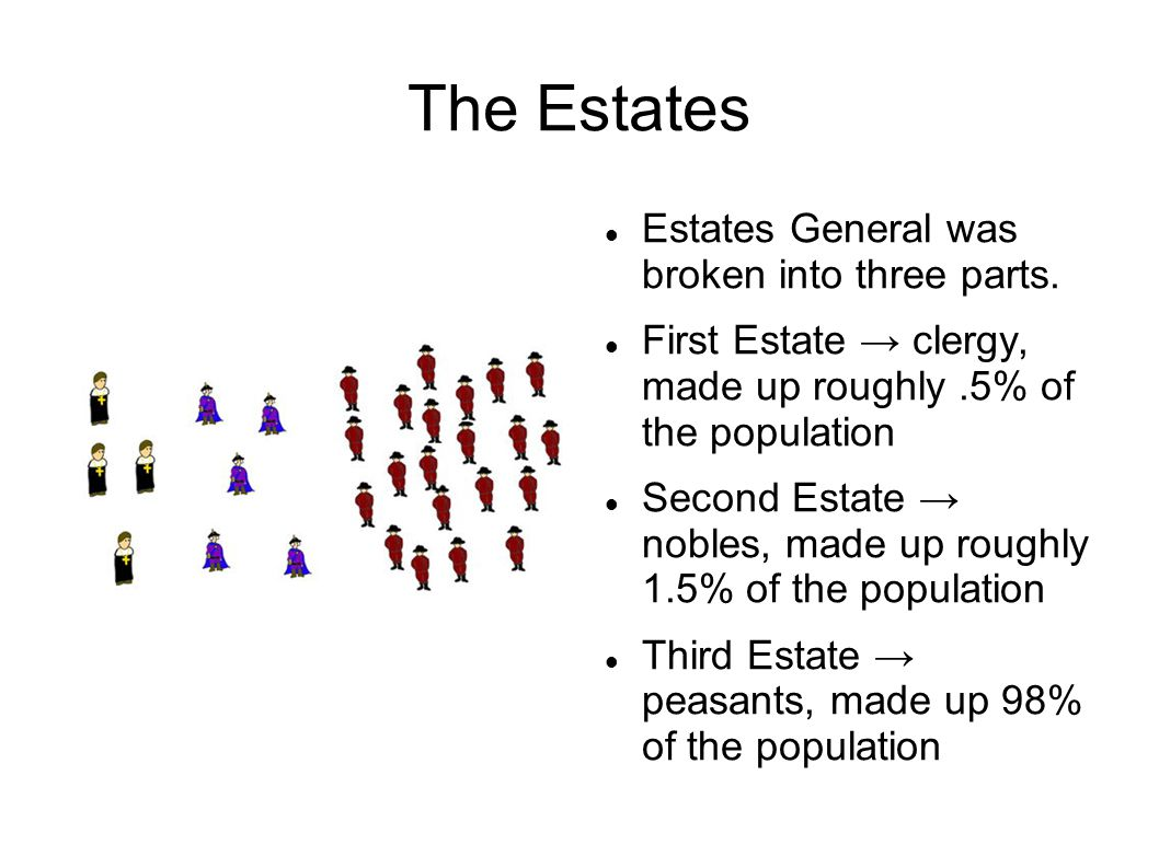 The Estates Estates General was broken into three parts. First Estate → clergy, made up roughly.5% of the population Second Estate → nobles, made up r