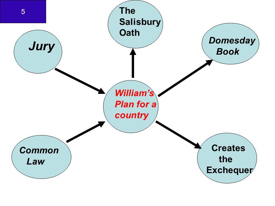 7 1.Salisbury Oath======Pol.& Soc.