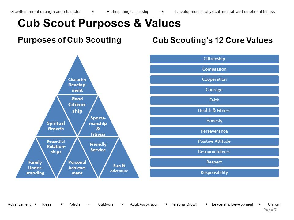 Cub Scout Purposes & Values Purposes of Cub Scouting Character Develop -ment Spiritual Growth Good Citizen- ship Sports- manship & Fitness Family Under- standing Respectful Relation- ships Personal Achieve- ment Friendly Service Fun & Adventure Cub Scouting's 12 Core Values CitizenshipCompassionCooperationCourageFaithHealth & FitnessHonestyPerseverancePositive AttitudeResourcefulnessRespectResponsibility Page 7 Growth in moral strength and character  Participating citizenship  Development in physical, mental, and emotional fitness Advancement  Ideas  Patrols  Outdoors  Adult Association  Personal Growth  Leadership Development  Uniform