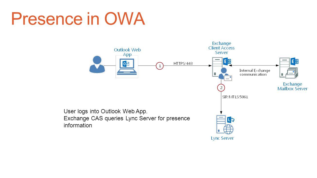 User logs into Outlook Web App. Exchange CAS queries Lync Server for presence information