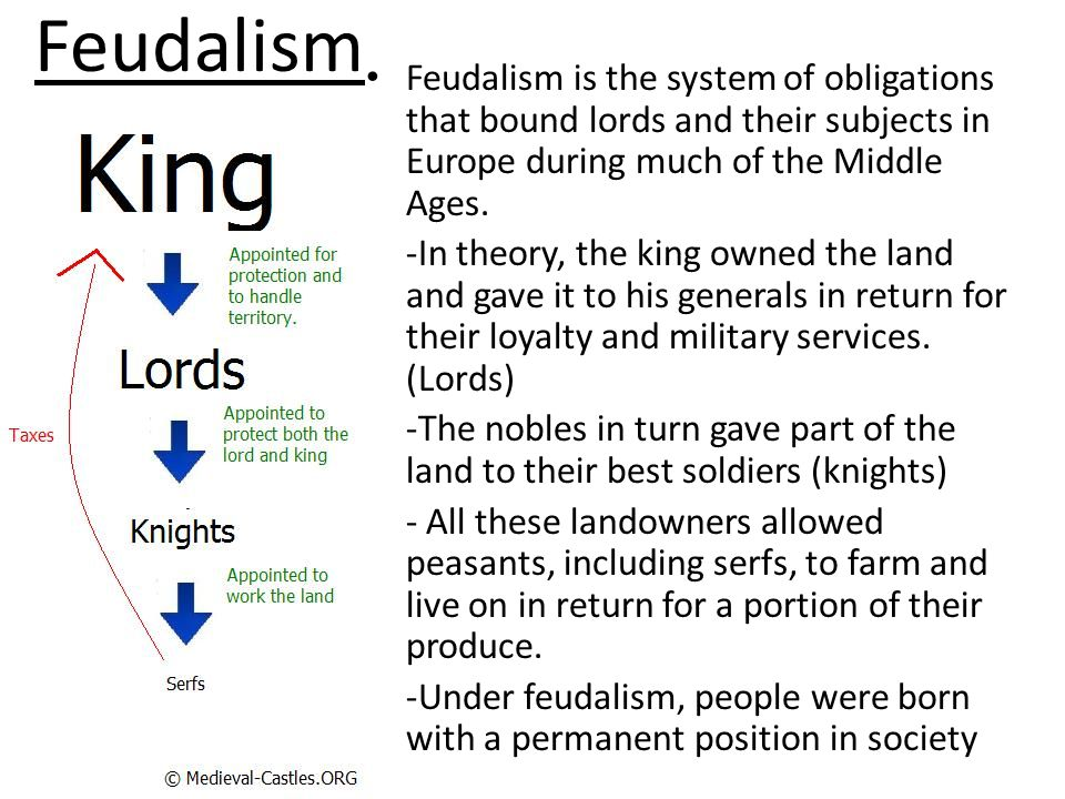 Lord – Vassal: Relationship between freemen where the Lord (Superior) receives loyalty and services from his Vassal(s) in exchange for land (fief, fee, fealty).