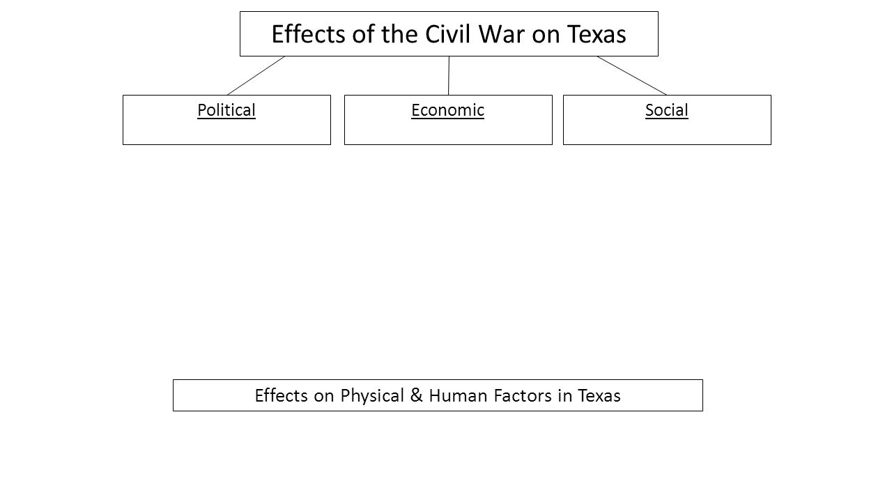 Political Impact Texas joined the Confederate States of America Houston removed from office because he failed to sign an oath to the Confederacy Conscription Act – 60,000 Texans joined Confederate army Some Texans sided with the Union and joined the Union forces