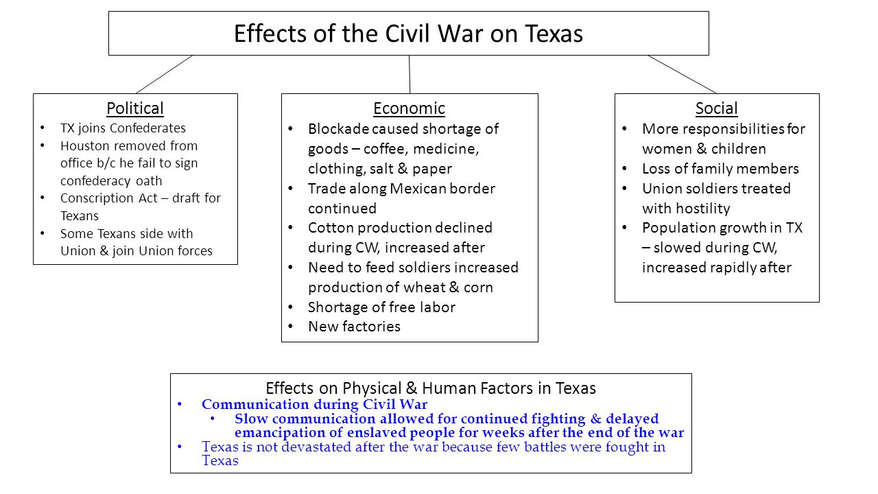 Political TX joins Confederates Houston removed from office b/c he fail to sign confederacy oath Conscription Act – draft for Texans Some Texans side with Union & join Union forces Economic Blockade caused shortage of goods – coffee, medicine, clothing, salt & paper Trade along Mexican border continued Cotton production declined during CW, increased after Need to feed soldiers increased production of wheat & corn Shortage of free labor New factories Social More responsibilities for women & children Loss of family members Union soldiers treated with hostility Population growth in TX – slowed during CW, increased rapidly after Effects of the Civil War on Texas Effects on Physical & Human Factors in Texas Communication during Civil War Slow communication allowed for continued fighting & delayed emancipation of enslaved people for weeks after the end of the war Texas is not devastated after the war because few battles were fought in Texas