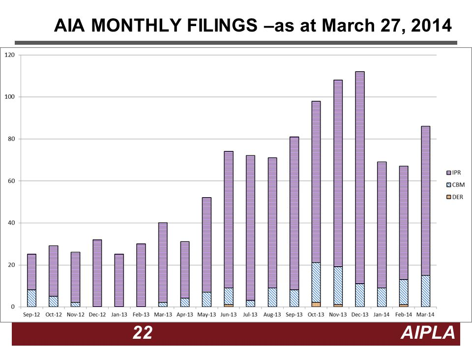 22 22 AIPLA Firm Logo AIA MONTHLY FILINGS –as at March 27, 2014