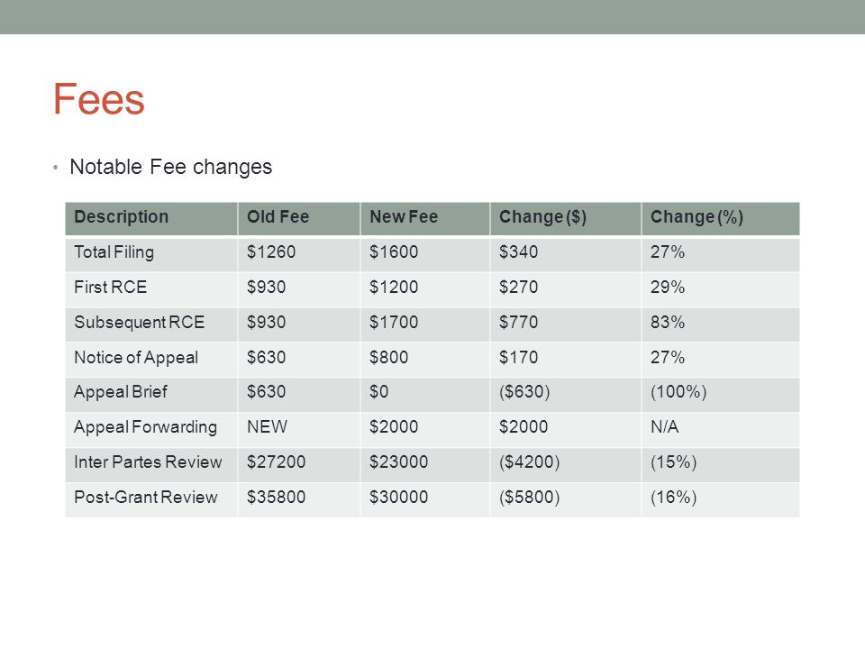 Fees Notable Fee changes DescriptionOld FeeNew FeeChange ($)Change (%) Total Filing$1260$1600$34027% First RCE$930$1200$27029% Subsequent RCE$930$1700