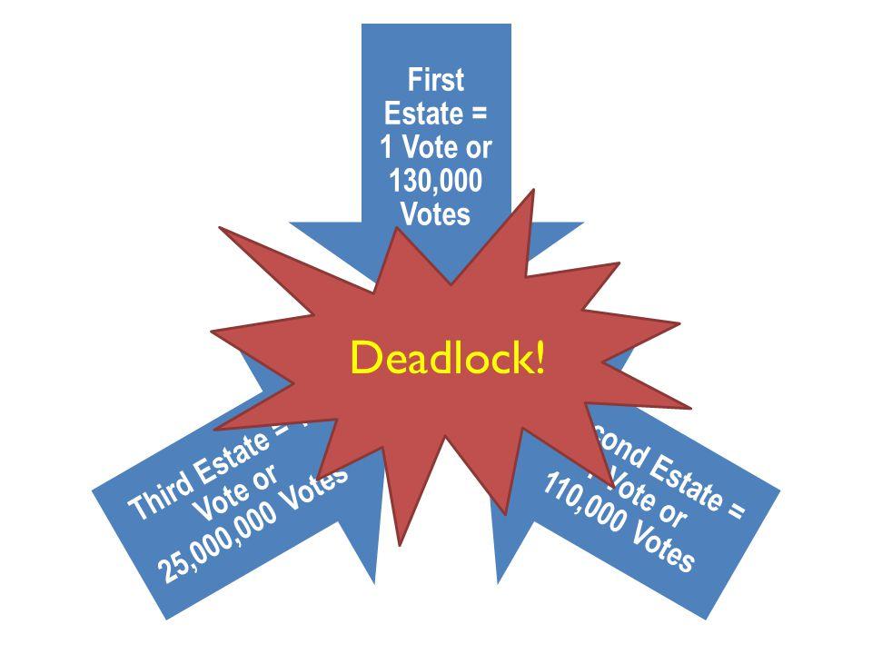 First Estate = 1 Vote or 130,000 Votes Second Estate = 1 Vote or 110,000 Votes Third Estate = 1 Vote or 25,000,000 Votes Deadlock!