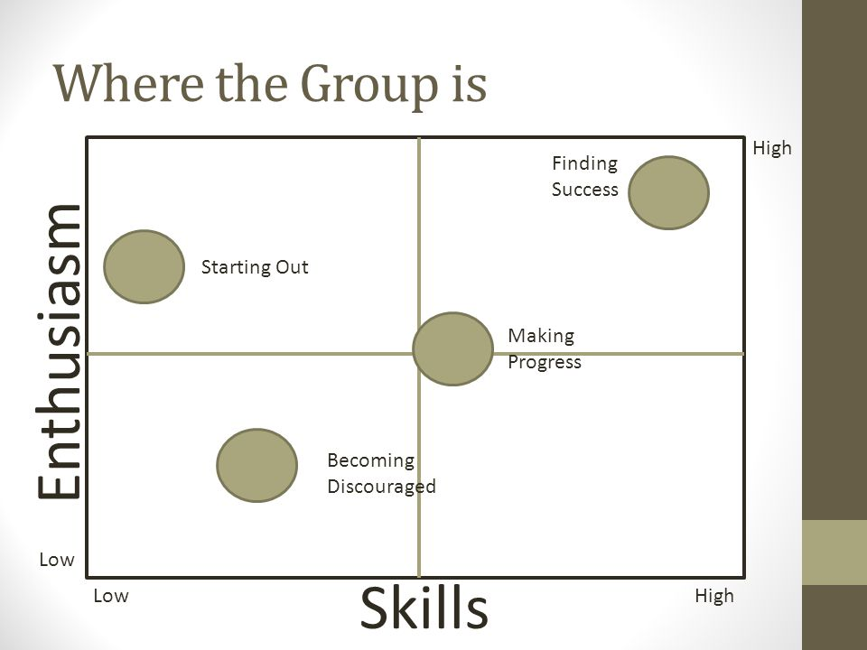 Where the Group is Enthusiasm Skills Low High Low High Starting Out Becoming Discouraged Making Progress Finding Success