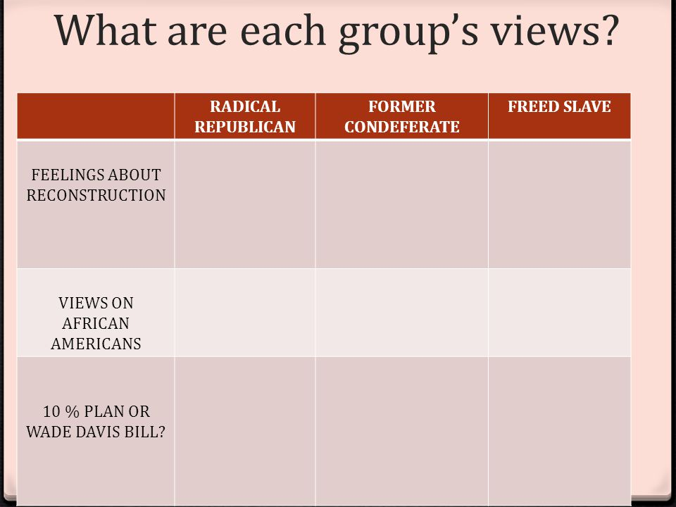 What are each group's views.