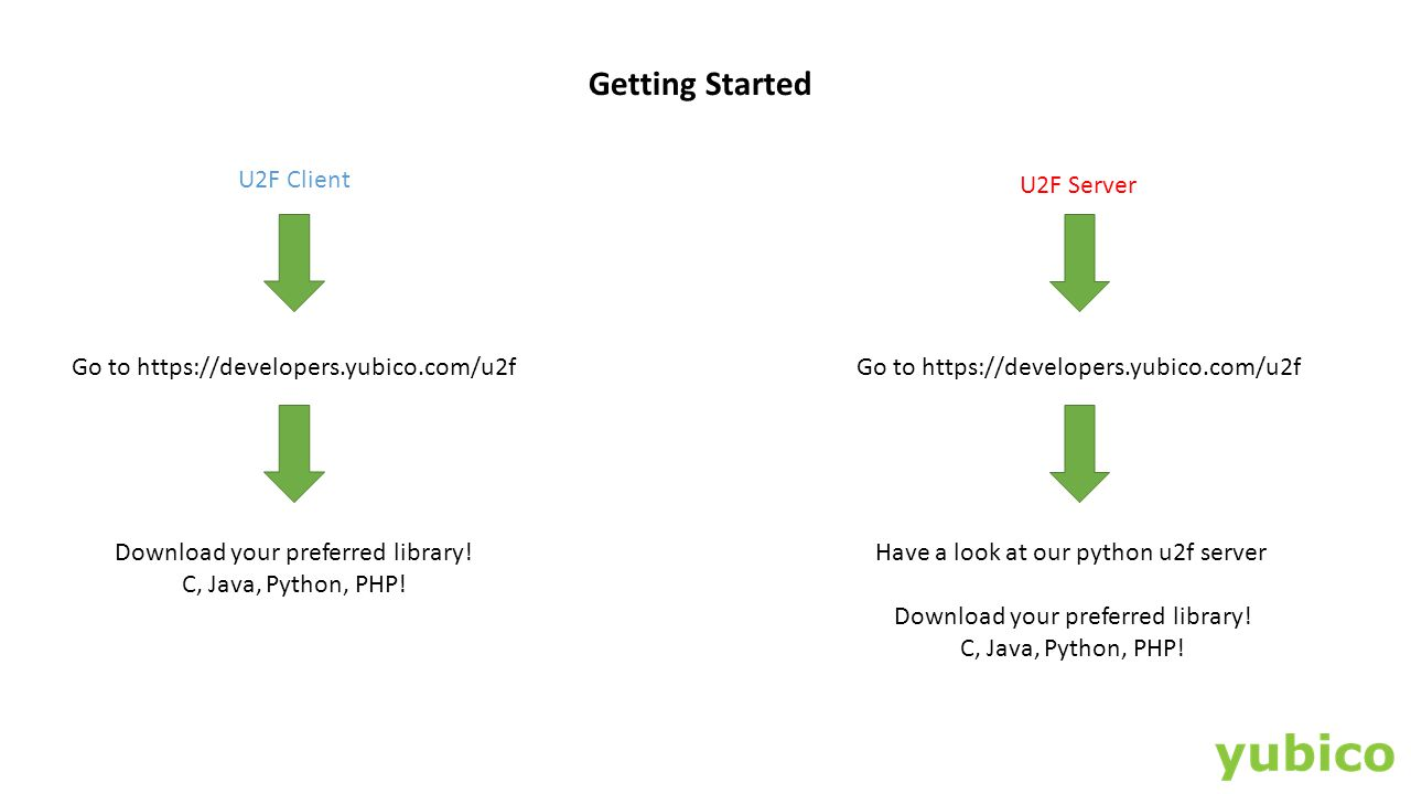Getting Started U2F Client U2F Server Go to https://developers.yubico.com/u2f Download your preferred library! C, Java, Python, PHP! Have a look at ou