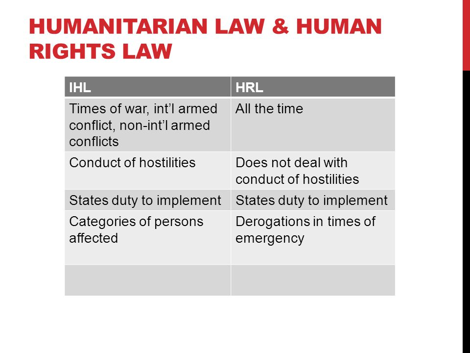HUMANITARIAN LAW & HUMAN RIGHTS LAW IHLHRL Times of war, int'l armed conflict, non-int'l armed conflicts All the time Conduct of hostilitiesDoes not deal with conduct of hostilities States duty to implement Categories of persons affected Derogations in times of emergency