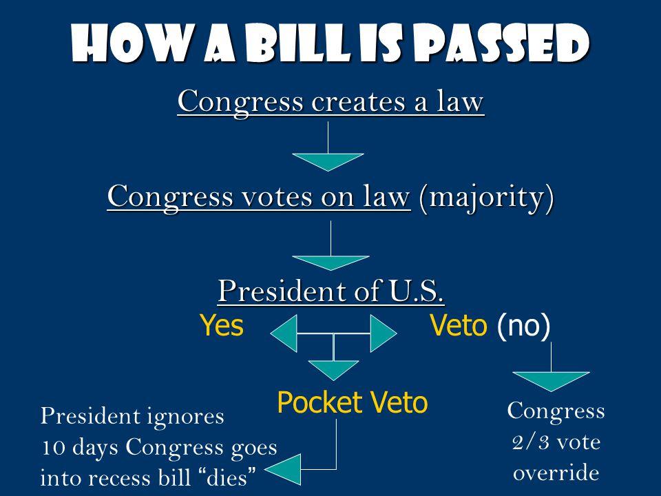 How a bill is passed Congress creates a law Congress votes on law (majority) President of U.S. YesVeto (no) Congress 2/3 vote override Pocket Veto Pre