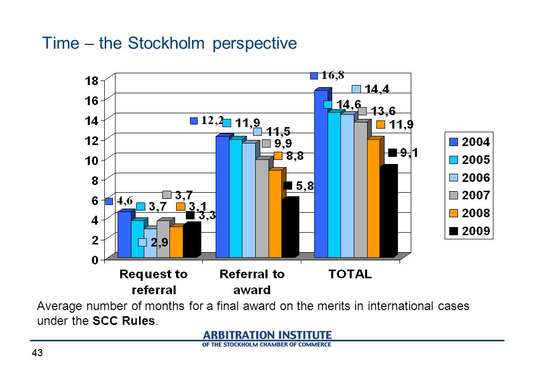 43 Time – the Stockholm perspective 43 Average number of months for a final award on the merits in international cases under the SCC Rules.