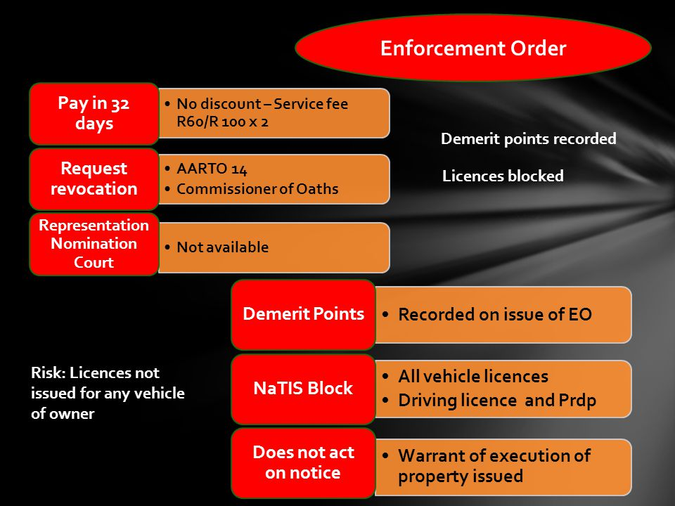 Enforcement Order No discount – Service fee R60/R 100 x 2 Pay in 32 days AARTO 14 Commissioner of Oaths Request revocation Not available Representation Nomination Court Recorded on issue of EO Demerit Points All vehicle licences Driving licence and Prdp NaTIS Block Warrant of execution of property issued Does not act on notice Risk: Licences not issued for any vehicle of owner Demerit points recorded Licences blocked