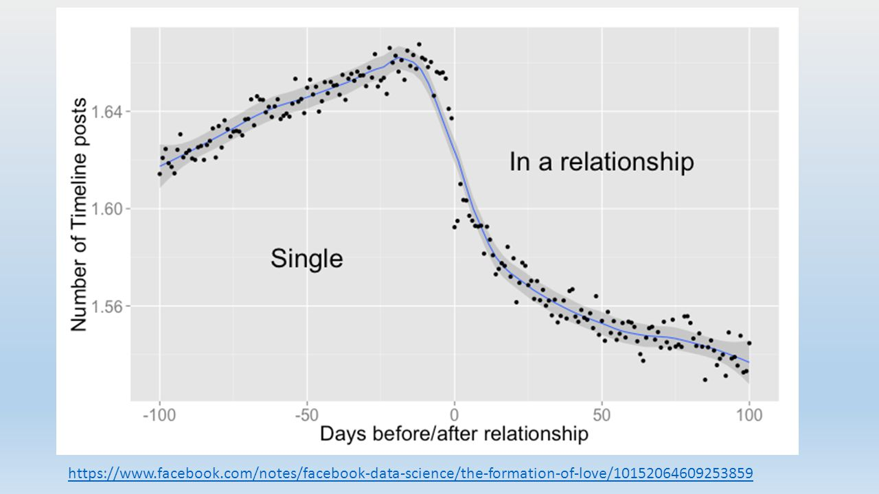 https://www.facebook.com/notes/facebook-data-science/the-formation-of-love/10152064609253859
