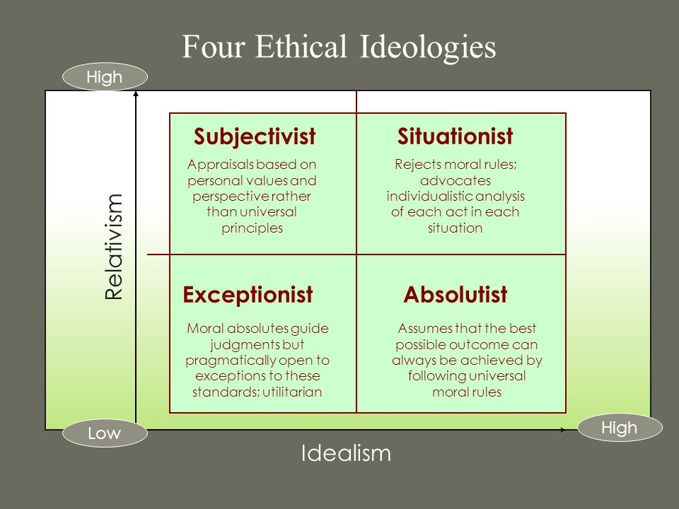 Four Ethical Ideologies Subjectivist Situationist ExceptionistAbsolutist Idealism Relativism Low High Appraisals based on personal values and perspect