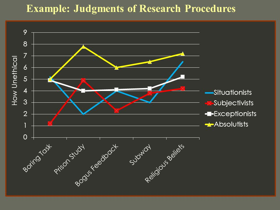 Example: Judgments of Research Procedures How Unethical