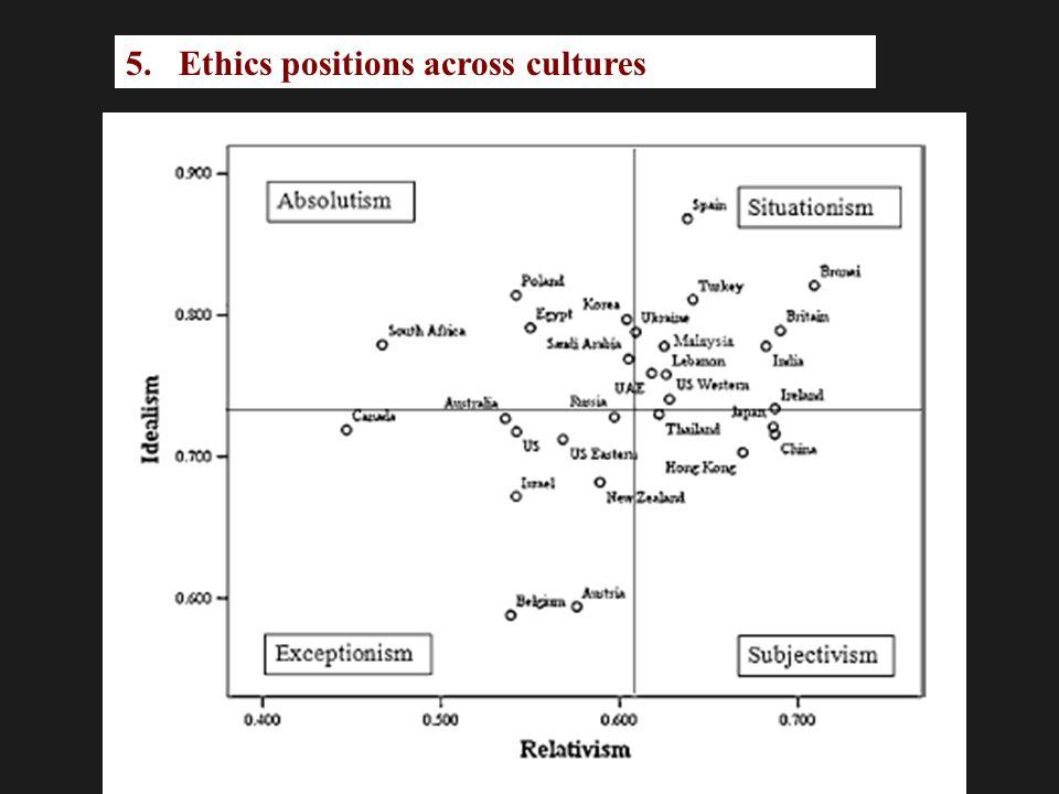5.Ethics positions across cultures Using meta-analysis, we (Forsyth, O'Boyle, & McDaniel, 2008) explored average EPQ scores across various countries.