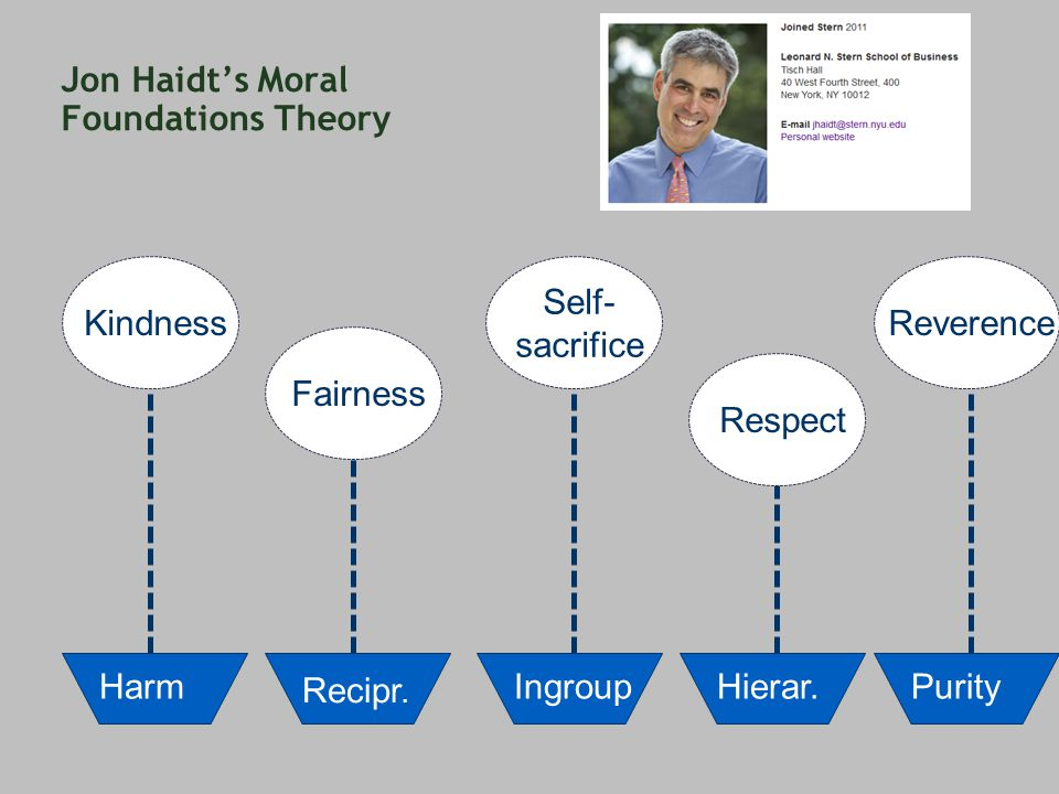 Jon Haidt's Moral Foundations Theory Harm Recipr. IngroupHierar.Purity Kindness Fairness Self- sacrifice Respect Reverence
