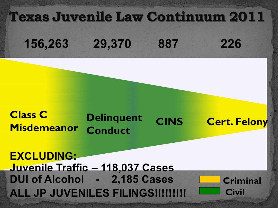 Class C Misdemeanor Delinquent Conduct CINSCert. Felony Criminal Civil 29,370887 226 156,263 Juvenile Traffic – 118,037 Cases DUI of Alcohol - 2,185 C