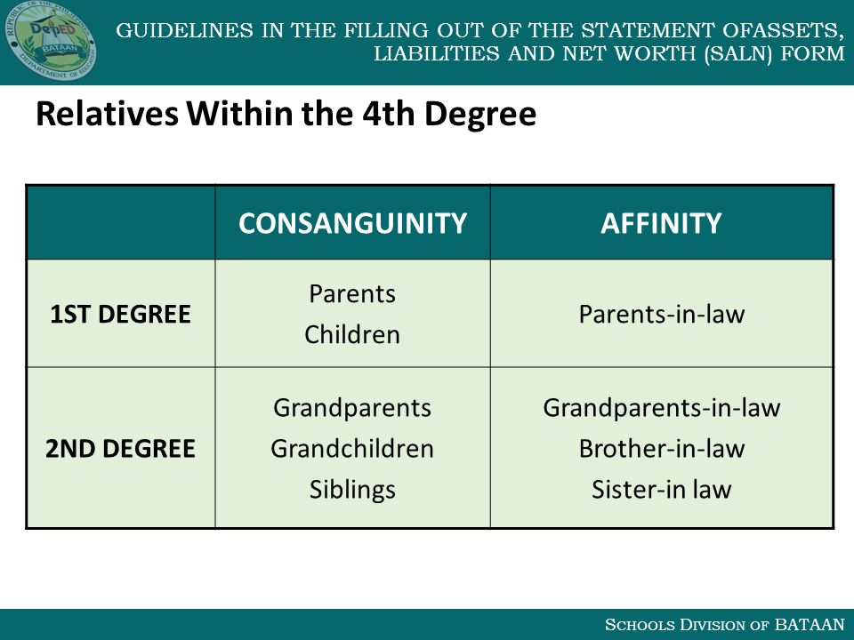 S CHOOLS D IVISION OF BATAAN GUIDELINES IN THE FILLING OUT OF THE STATEMENT OFASSETS, LIABILITIES AND NET WORTH (SALN) FORM Relatives Within the 4th Degree CONSANGUINITYAFFINITY 1ST DEGREE Parents Children Parents-in-law 2ND DEGREE Grandparents Grandchildren Siblings Grandparents-in-law Brother-in-law Sister-in law
