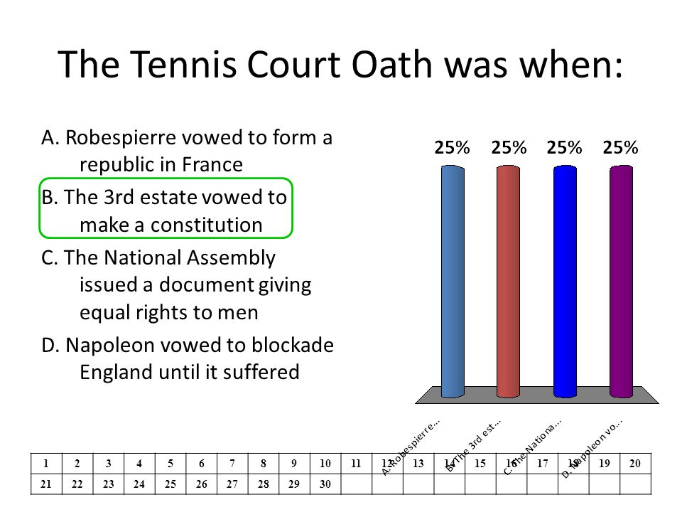 The Tennis Court Oath was when: A. Robespierre vowed to form a republic in France B. The 3rd estate vowed to make a constitution C. The National Assem