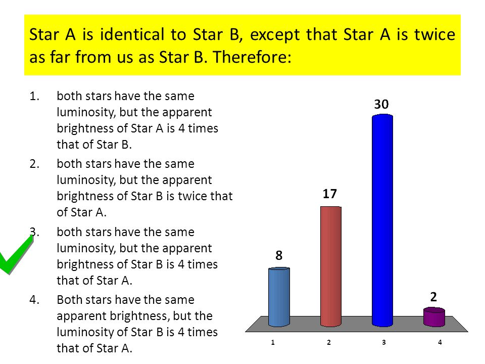 Star A is identical to Star B, except that Star A is twice as far from us as Star B. Therefore: 1.both stars have the same luminosity, but the apparen