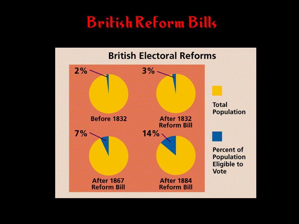 British Reform Bills