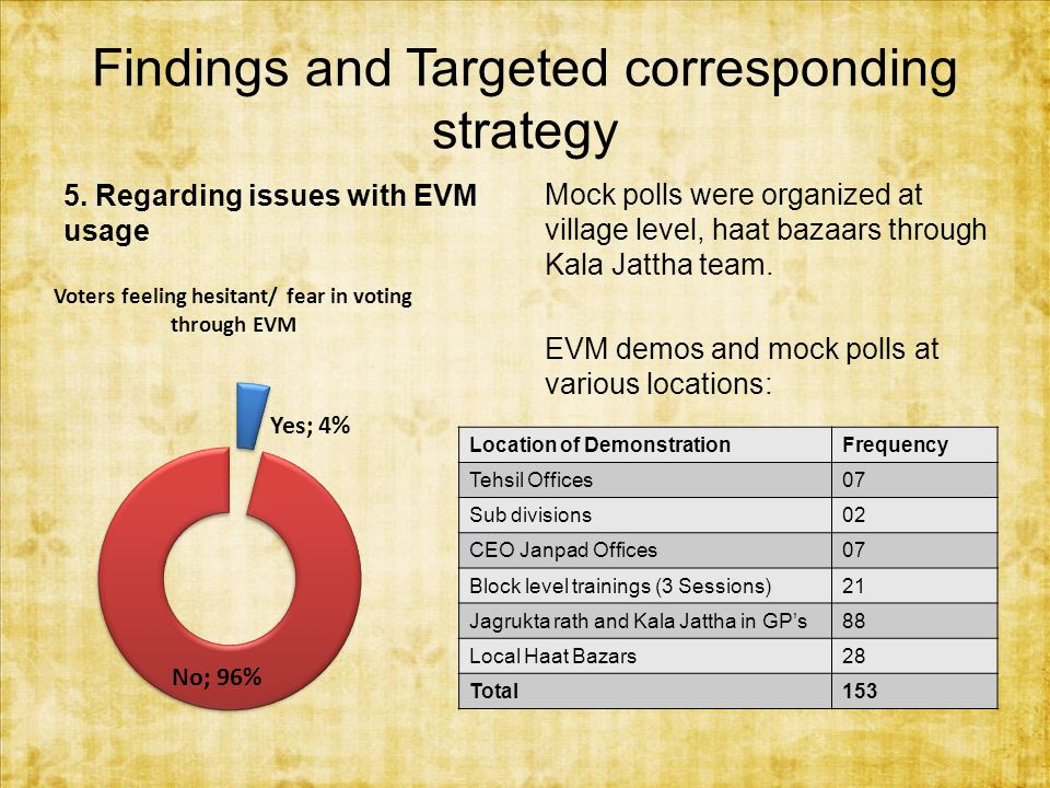 Findings and Targeted corresponding strategy 5.