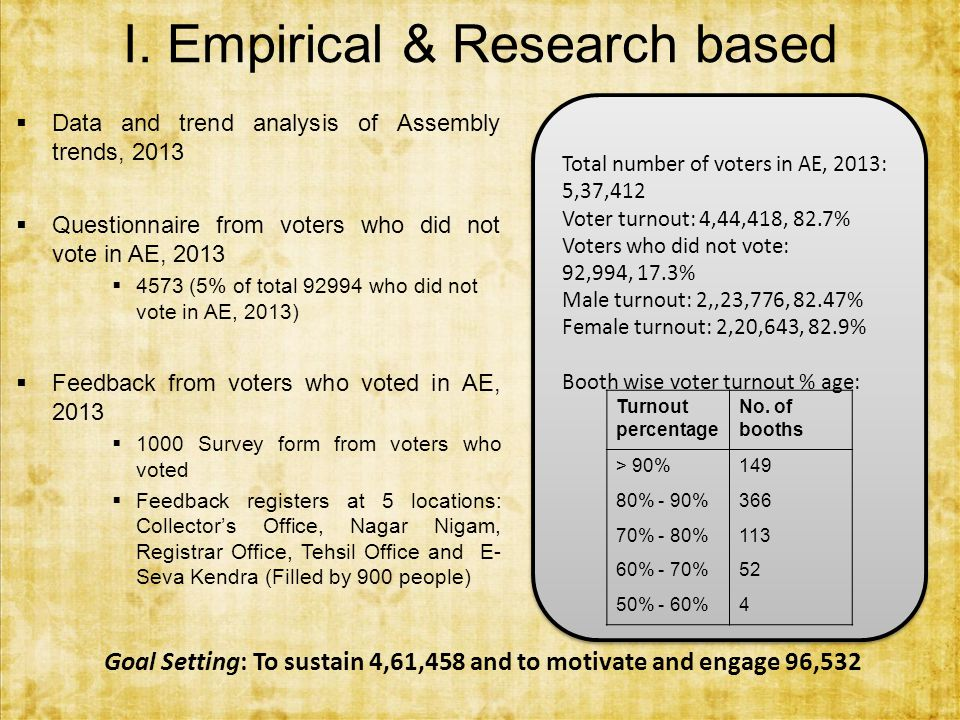 I. Empirical & Research based  Data and trend analysis of Assembly trends, 2013  Questionnaire from voters who did not vote in AE, 2013  4573 (5% o