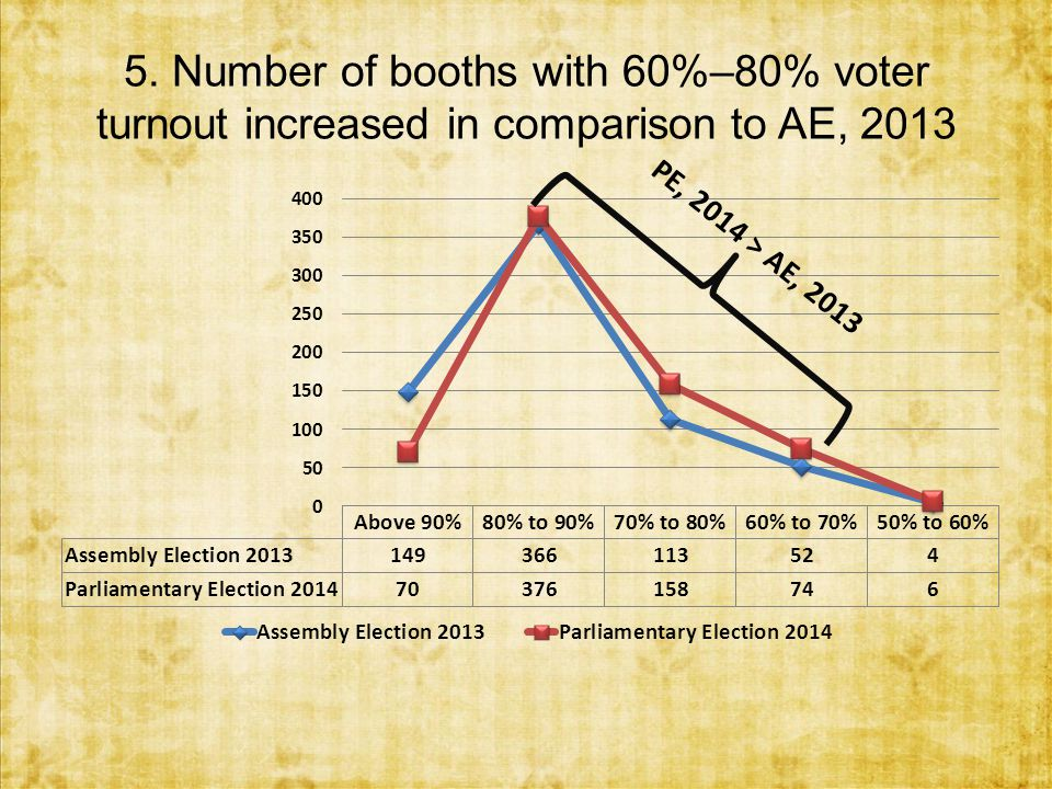 5. Number of booths with 60%–80% voter turnout increased in comparison to AE, 2013 PE, 2014 > AE, 2013