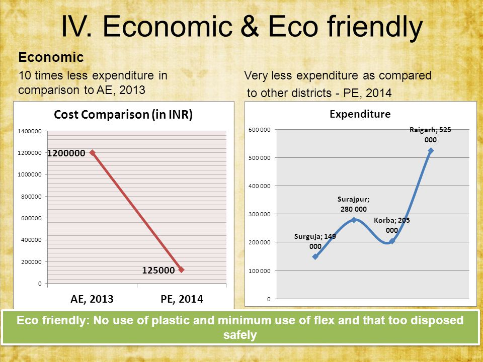 IV. Economic & Eco friendly Economic 10 times less expenditure in comparison to AE, 2013 Very less expenditure as compared to other districts - PE, 20