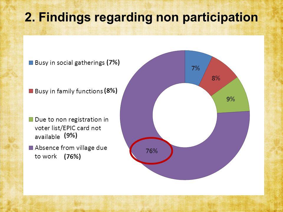 2. Findings regarding non participation (76%)
