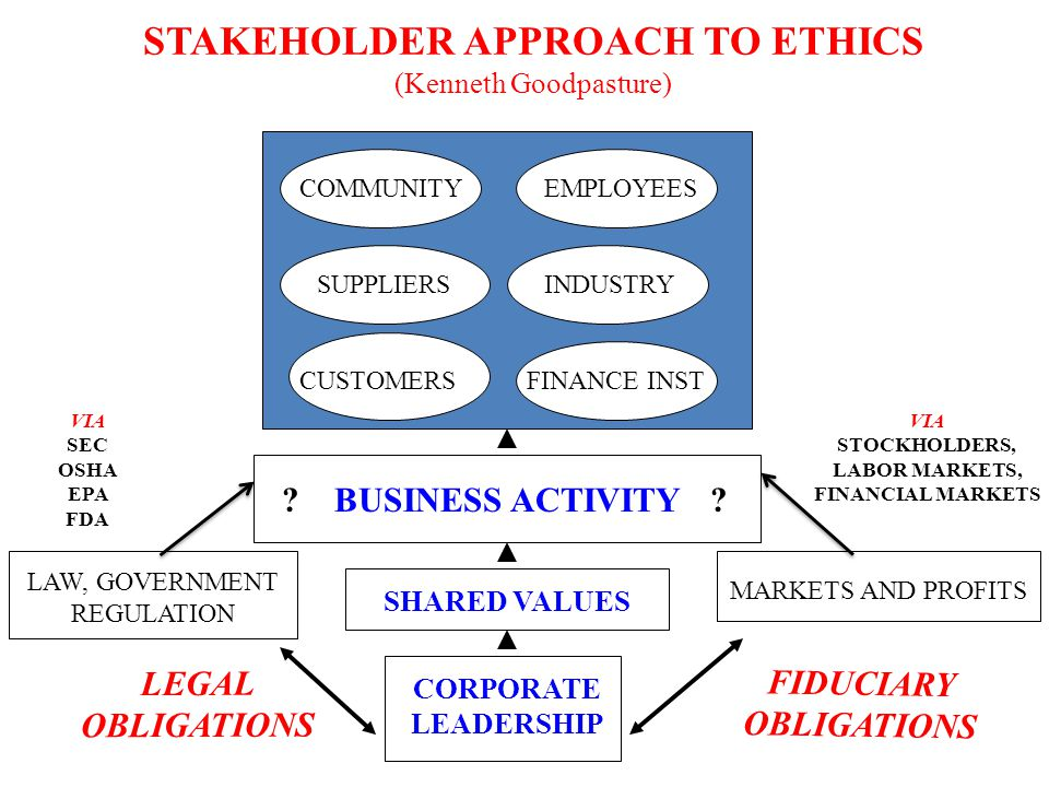 STAKEHOLDER APPROACH TO ETHICS (Kenneth Goodpasture) COMMUNITY SUPPLIERS CUSTOMERS EMPLOYEES INDUSTRY FINANCE INST CORPORATE LEADERSHIP SHARED VALUES