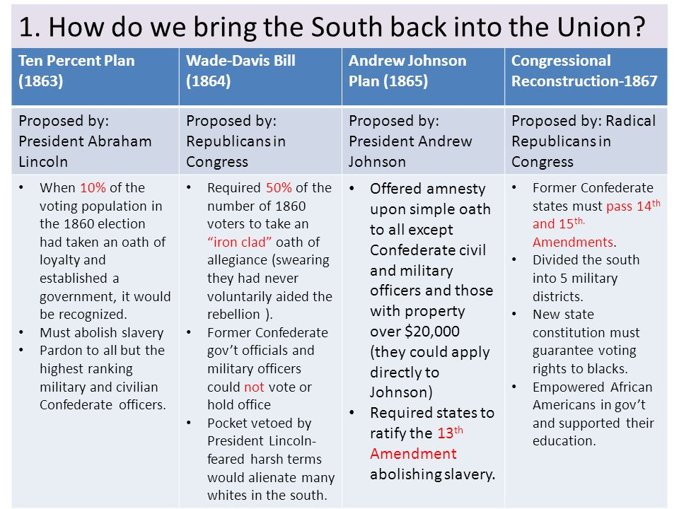 2.How do we rebuild the South after its destruction during the war.