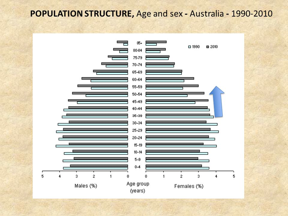 POPULATION STRUCTURE, Age and sex - Australia - 1990-2010