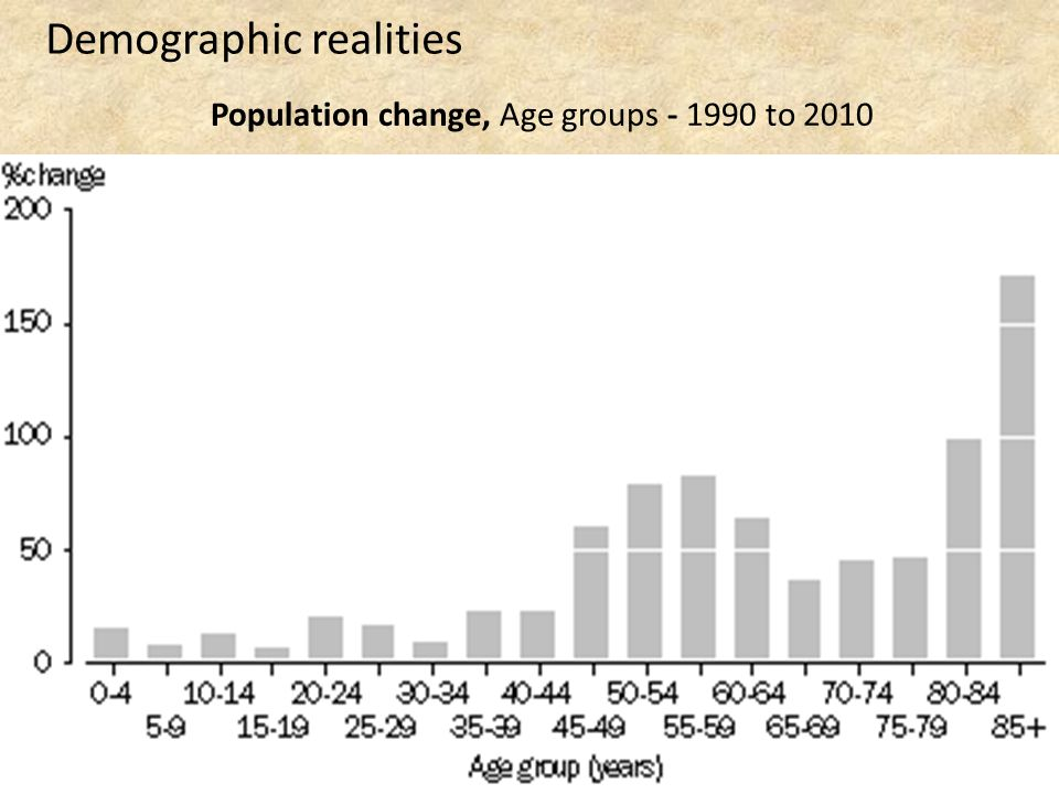 Population change, Age groups - 1990 to 2010 Demographic realities