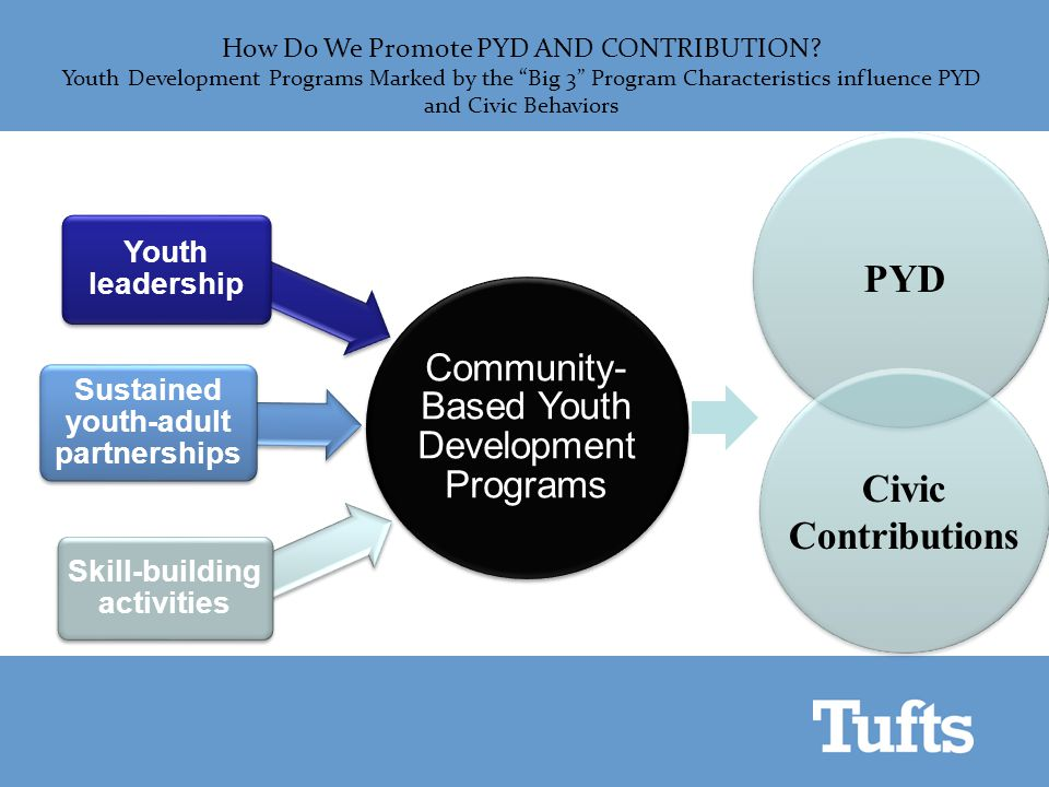 Community- Based Youth Developmen t Programs Skill-building activities Sustained youth-adult partnerships Youth leadership How Do We Promote PYD AND C