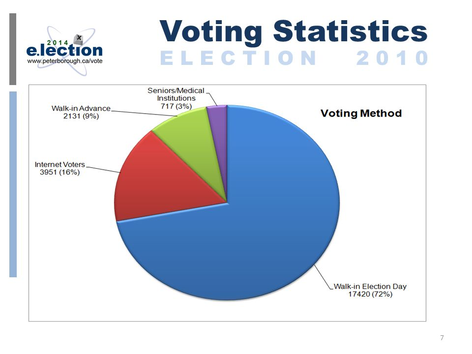 Walk-In Polls 6 Advance Polls 20 Ordinary Polls on Election Day 16 Polls at Institutions/Senior Residences Accessible Poll at City Hall Internet Voting Nearly 2 weeks of Online Voting 2014 Polls E L E C T I O N 2 0 1 4 8