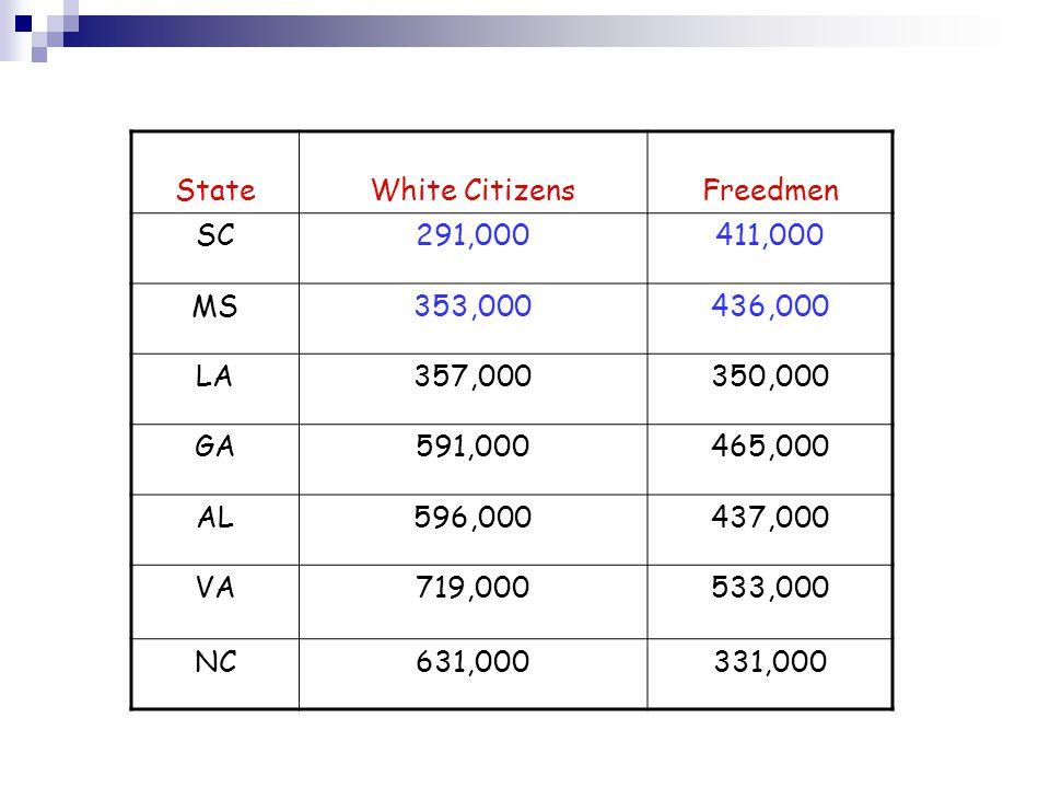 StateWhite CitizensFreedmen SC291,000411,000 MS353,000436,000 LA357,000350,000 GA591,000465,000 AL596,000437,000 VA719,000533,000 NC631,000331,000