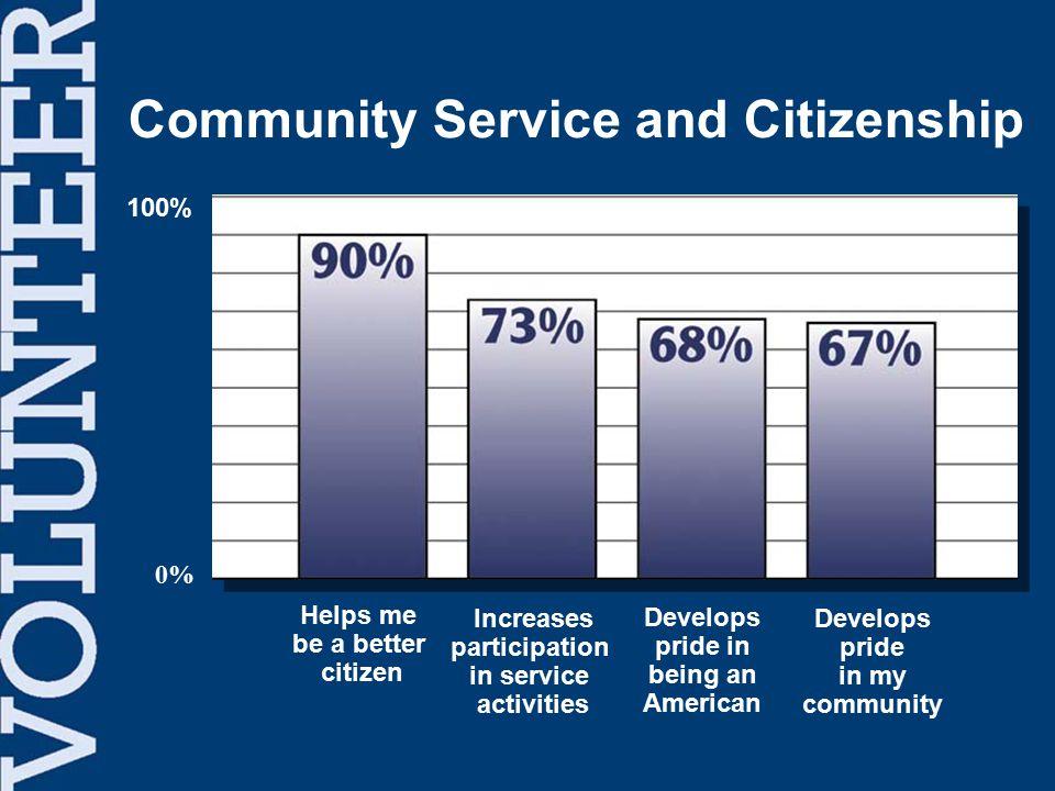 Volunteering builds pride in my community. - Study Participant