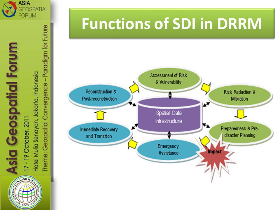 Functions of SDI in DRRM